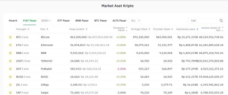 Koin Crypto Terbaik Yang Bagus Untuk Investasi Jangka Panjang