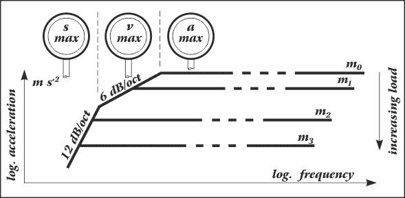 Basics of vibration testing and technology :: TIRA GmbH