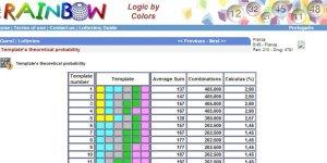 La méthode du mathématicien brésilien pour augmenter vos chances au loto