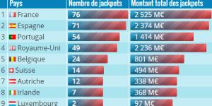 Super EuroMillions du 5 juin: Les chiffres à connaître