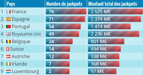 Classement des pays à l'EuroMillions