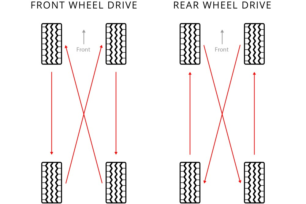 medium resolution of they must always be rotated front to rear no matter the vehicle they are installed on so the direction of the rotation does not change
