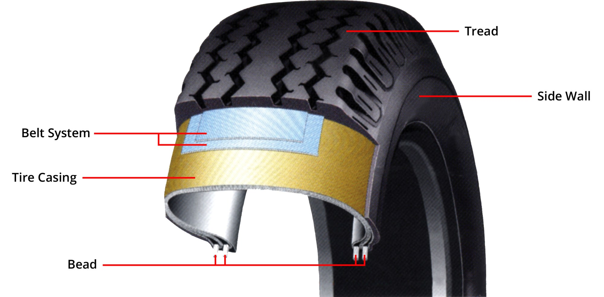 hight resolution of learn more about how a tire is made from the u s tire manufacturers association