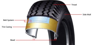 Tire Construction  Learn the Parts of the Tire and How