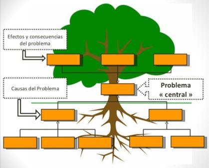 Dibujo del ejemplo de un árbol de problemas