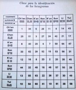 Texto con las claves para identificar los hexagramas del I Ching