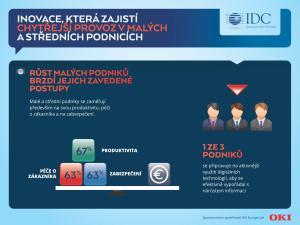 OKI_IDC infografika Digitalizace