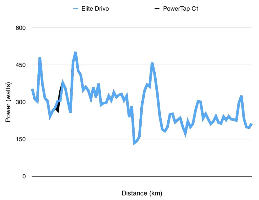 TitaniumGeek Screen Shot 2016 10 01 at 01.51.23 1024x793 Elite Drivo Turbo Trainer Review | Zwift Gear Test Cycling Gear Reviews Smart Trainers Zwift  Zwift Gear Test Wahoo KICKR Wahoo Turbo Trainer TacX Neo Tacx powertap power meter Elite Drivo Turbo Drivo direct drive   Image of Screen Shot 2016 10 01 at 01.51.23 1024x793