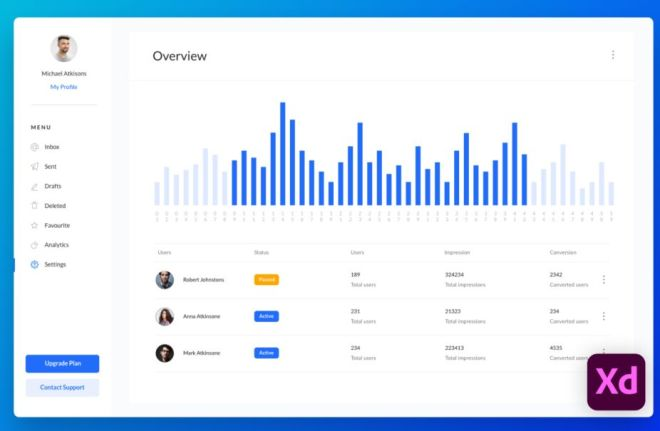 Analytics Dashboard UI For Adobe XD