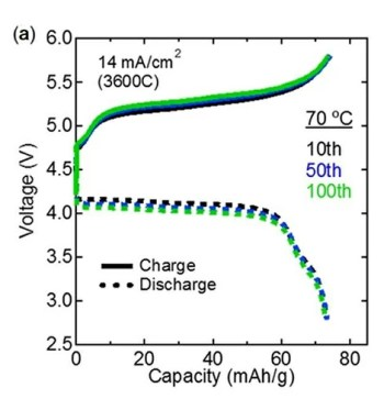 Performance of the fabricated all-solid-state batteries.