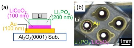 Figure 1. Structure of the thin-film all-solid-state batteries