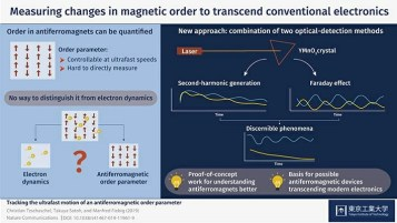 Measuring changes in magnetic order to transcend conventional electronics
