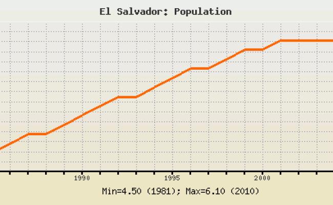 El Salvador Population Historical Data With Chart