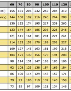 The bold numbers across top are swing speed also golf club distance clubs team titleist rh