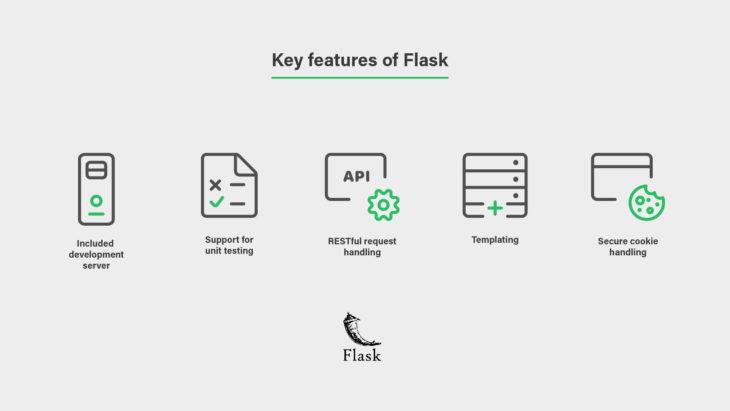 Django vs. Flask: Picking the Right Python Web Framework – Tivix