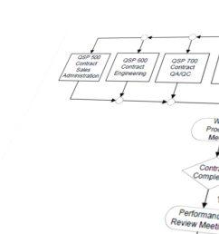 quality management system flow diagram [ 1920 x 678 Pixel ]