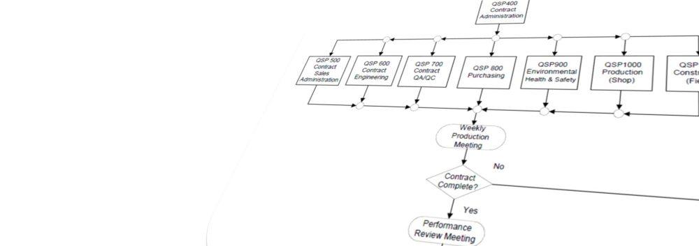 medium resolution of quality management system flow diagram