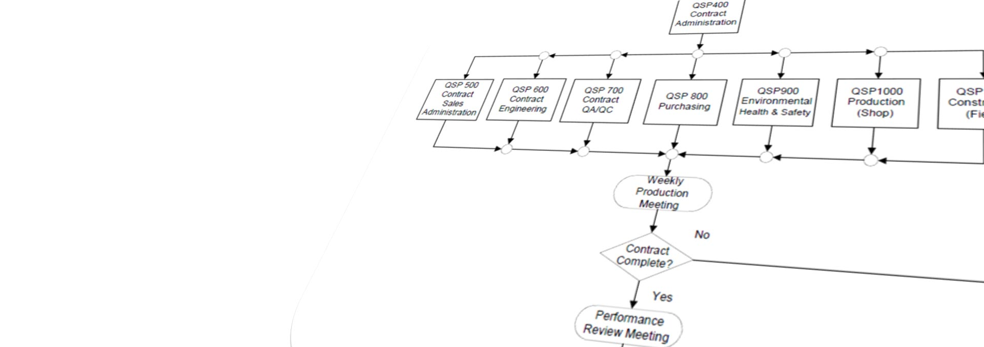 hight resolution of quality management system flow diagram