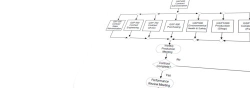 small resolution of quality management system flow diagram