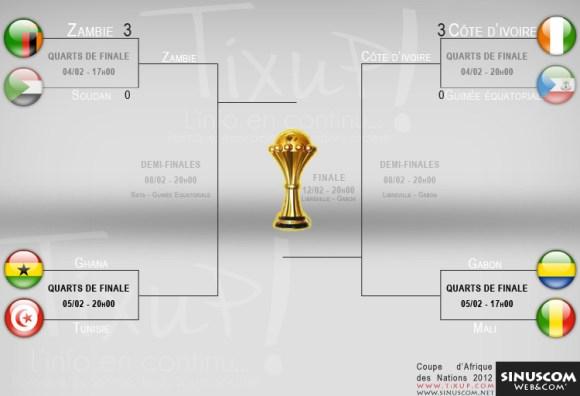 CAN 2012 - Quart de finale