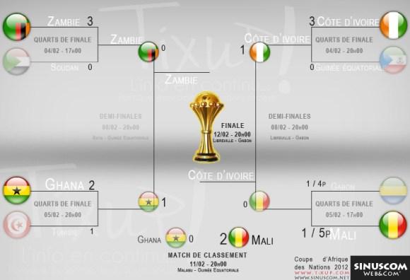 Coupe d'Afrique des Nations 2012