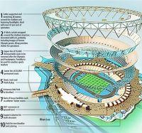 Stade Olympique - JO Londres 2012