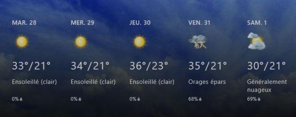 Prévisions météorologiques - Tunisie