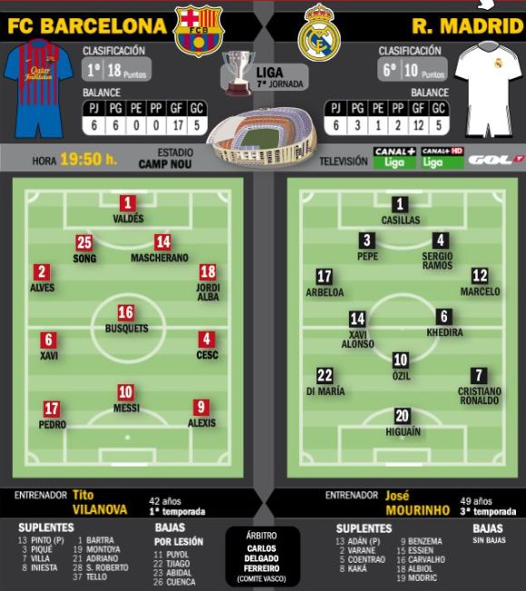 FC Barcelone - Real Madrid