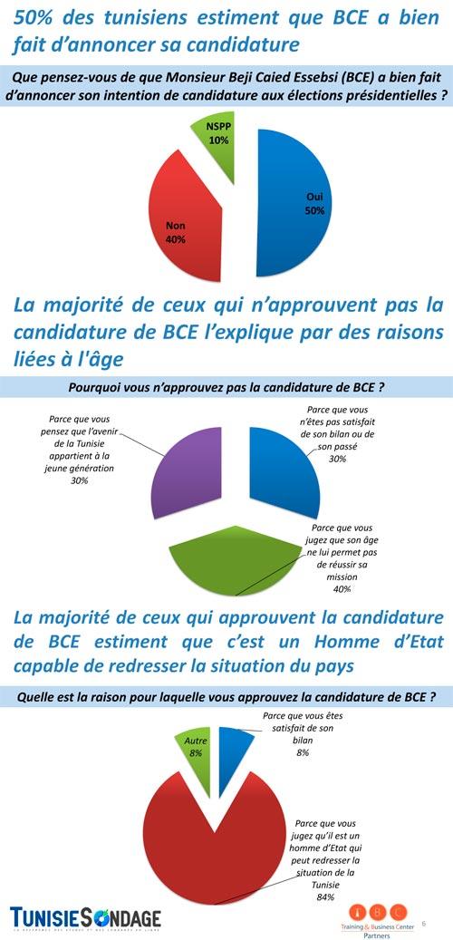 sondage d'opinion candidature de Béji Caid Essebsi aux présidentielles