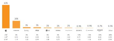 L'écart important entre iOS et Android se situe notamment dans la différence de prix de l'appareil