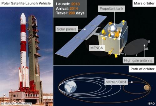 La sonde devrait atteindre Mars le 24 Septembre l'année prochaine