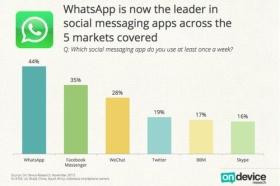 Facebook est incliné face au géant WhatsApp