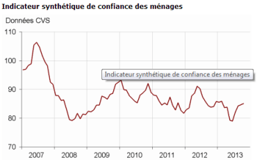 les consommateurs français sont plus confiants (fin 2013)