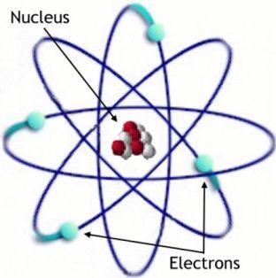 l'électron est le plus léger composant de l'atome