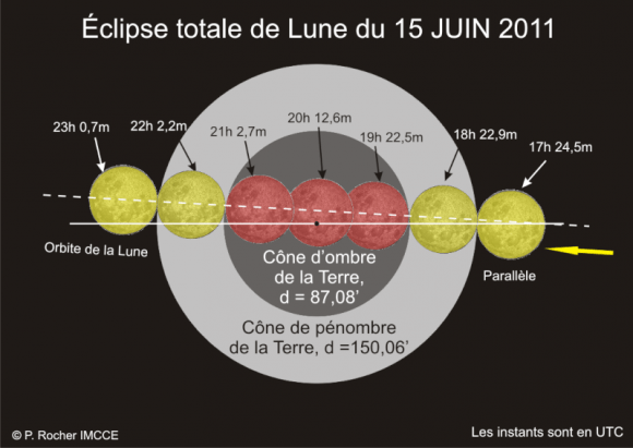 Eclipse totale de la lune à l'heure GMT