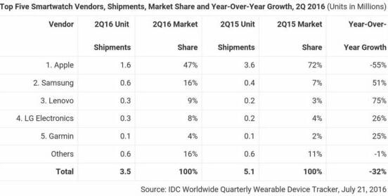 Samsung Smartwatch Market