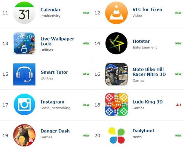 Top Tizen Apps
