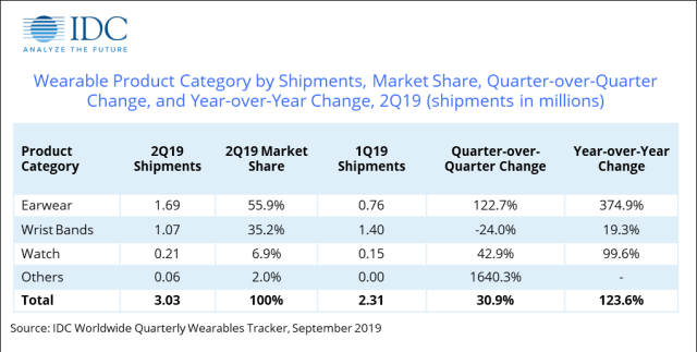 Indian Wearable Market