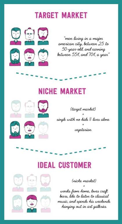 difference-between-niche-and-ideal-customer-profile