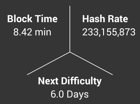 Early Hashrate Blocktime