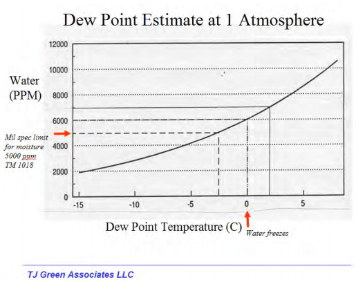 dew-point-estimate-1-atmosphere