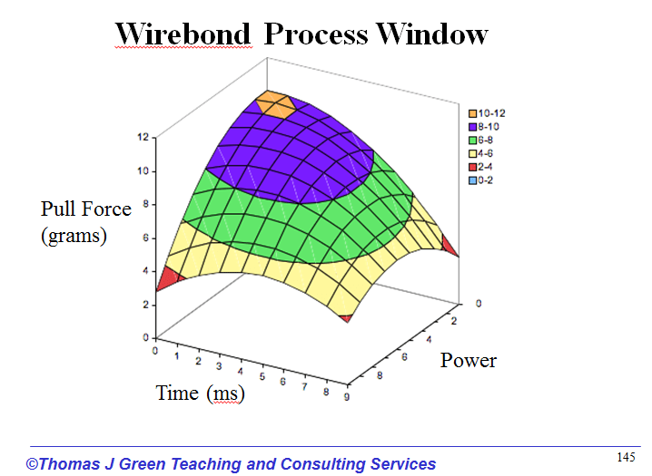 wire-bond-process-window