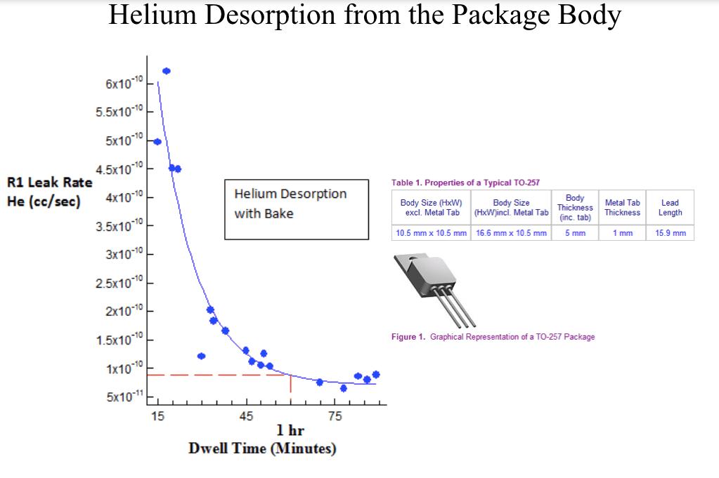 helium-desorption