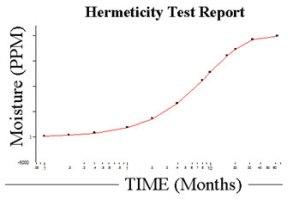hermeticity-test-report