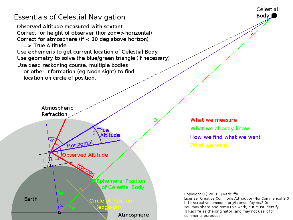 hight resolution of i had a lot of fun creating this diagram and am quite pleased with it as a summary of the process of finding a position from an altitude