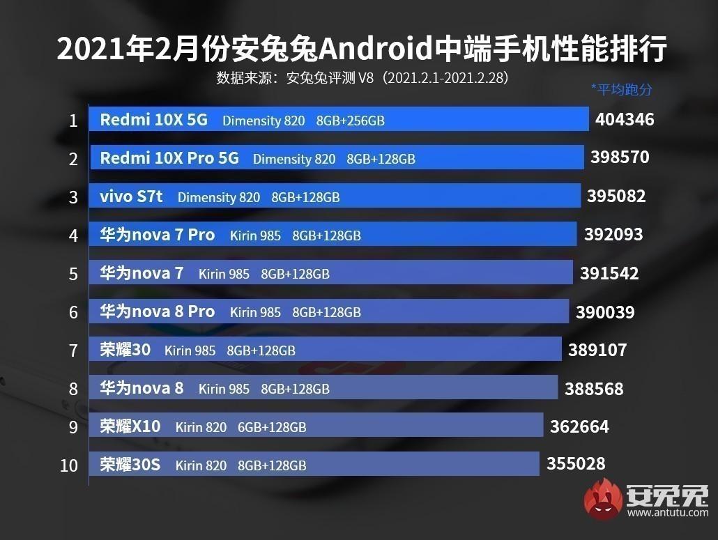 AnTuTu, Şubat 2021 En Performanslı Telefon Listesini Paylaştı 12