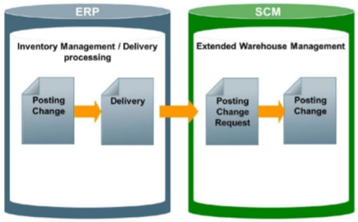 Understanding Posting Change in SAP EWM