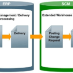 Posting change in SAP EWM