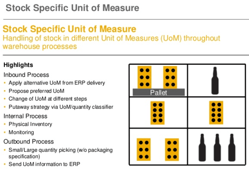 SAP EWM Stock Specific unit of measure
