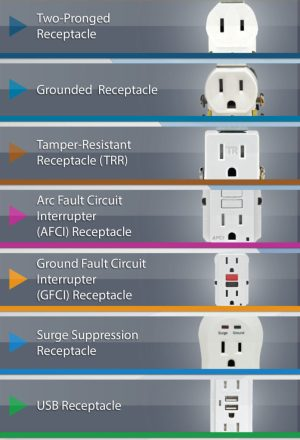 Do You Know The Different Types of Electrical Outlets?  TLC Electrical